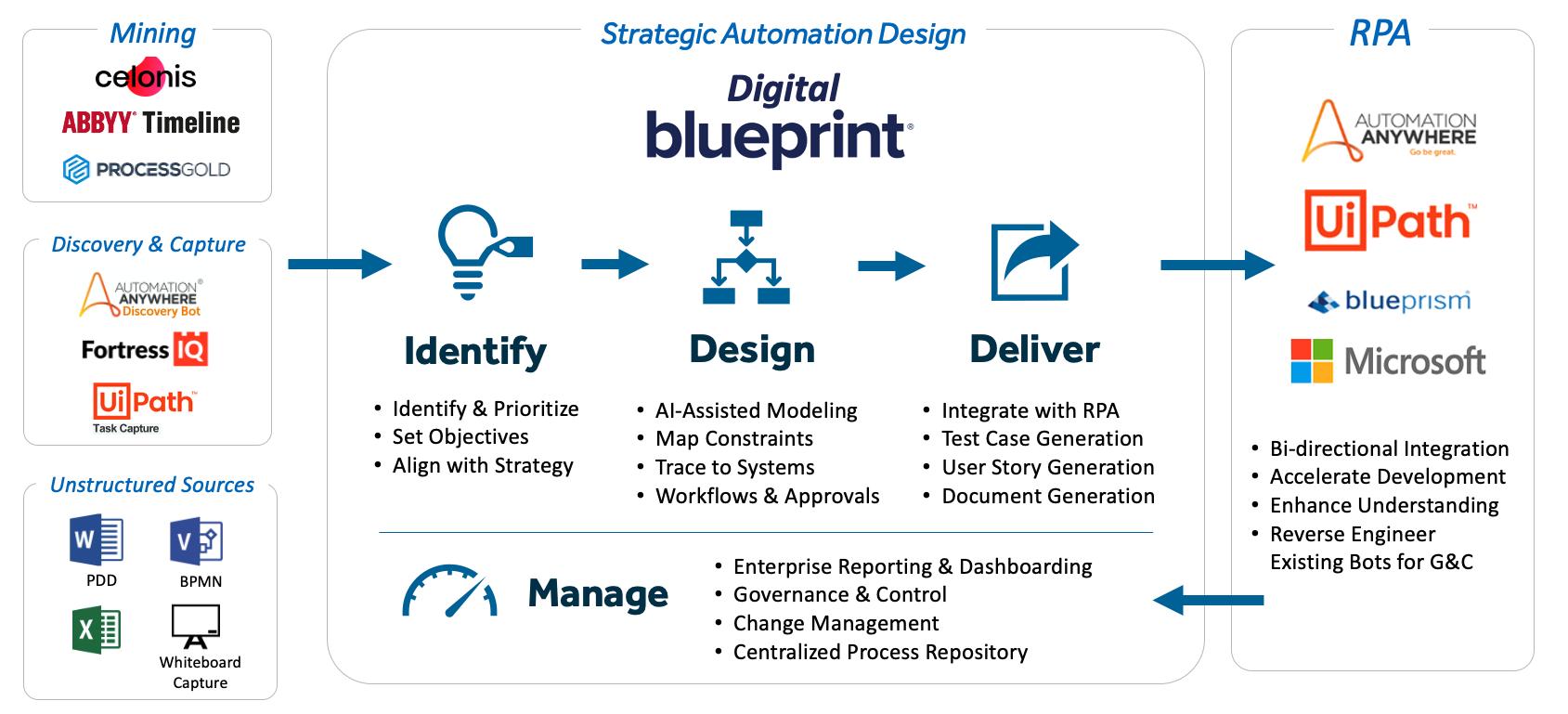 Blueprint Flow Graphic_Jan2021