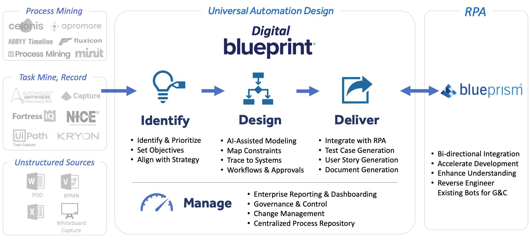 Blueprint-Blue-Prism-Flow