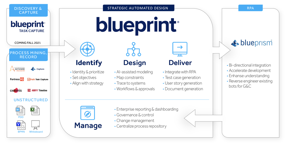 Blueprint-Graphic-Blue-Prism-Integration