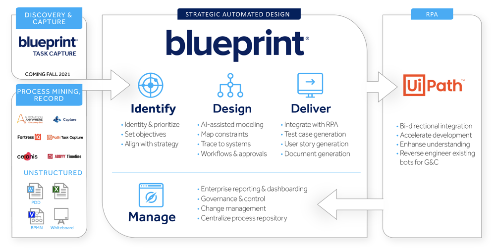 Blueprint-Graphic-UiPath-Integration