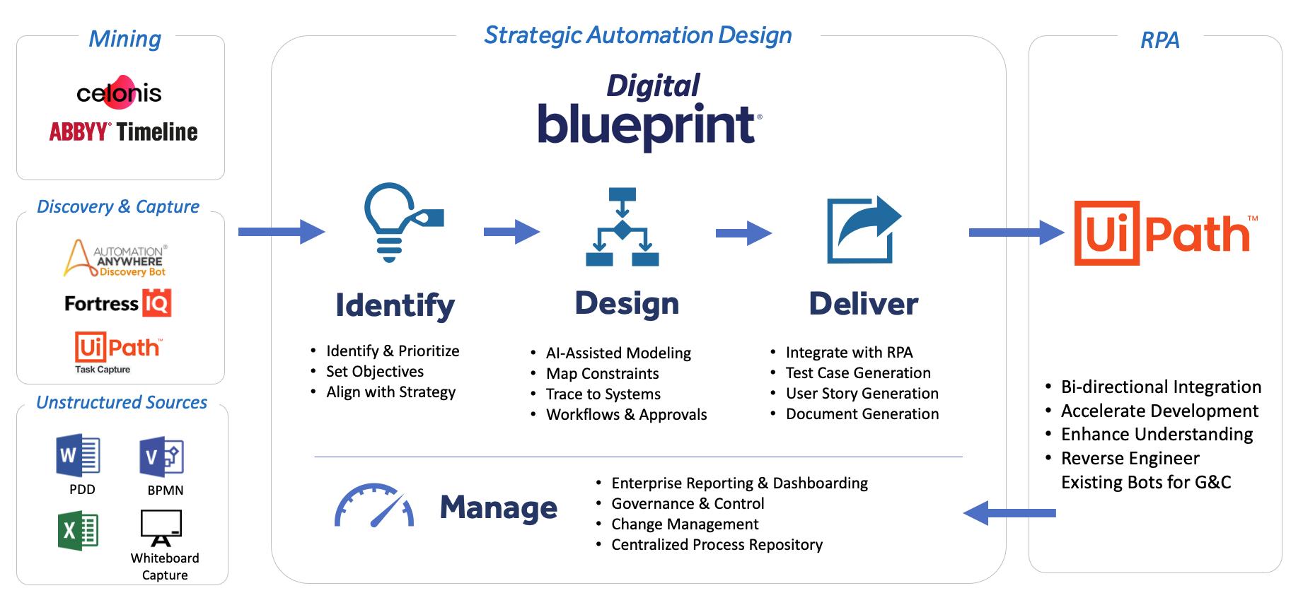 Blueprint-UiPath-Flow