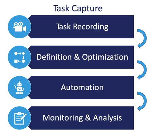 Blueprint-task-capture