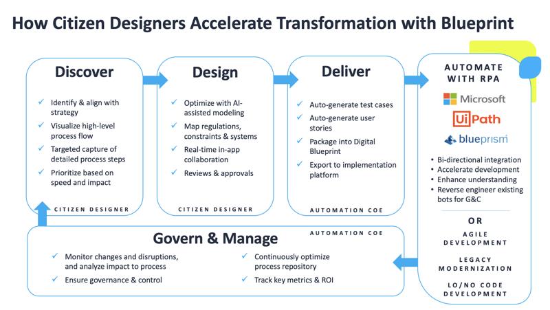 Citizen Designer Flow Graphic