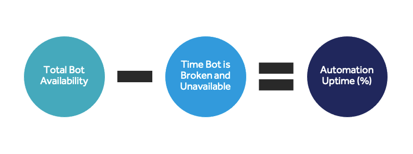 How-to-calculate-automation-uptime