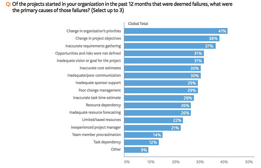 Causes of Project Failure