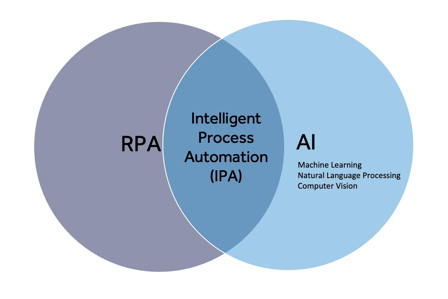 Intelligent-Process-Automation-IPA-Blueprint
