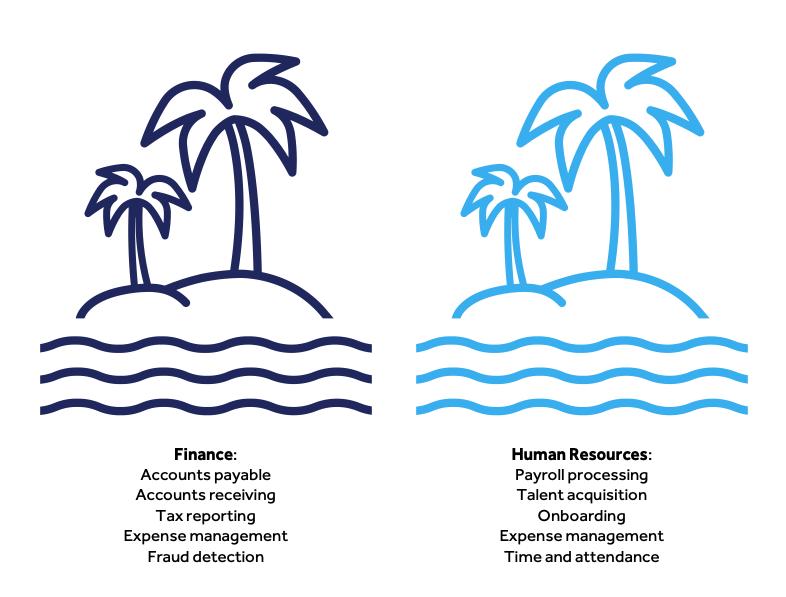 Islands-of-automation-finance-hr-Blueprint