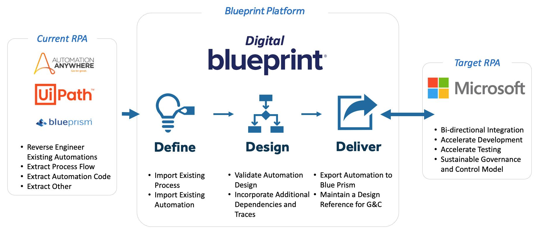Microsoft-Power-Automate-Blueprint-Migration-Flow