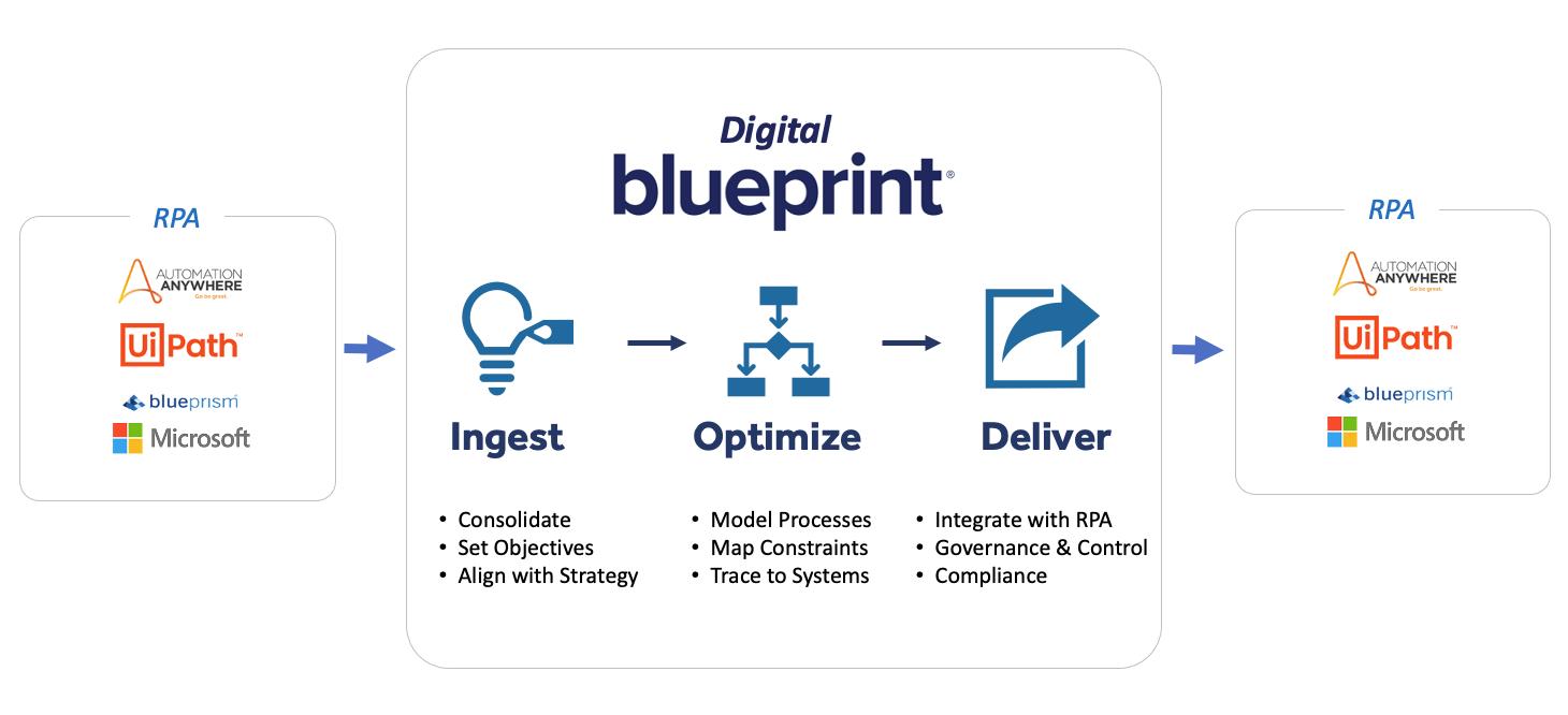 Migrate-bots-Blueprint