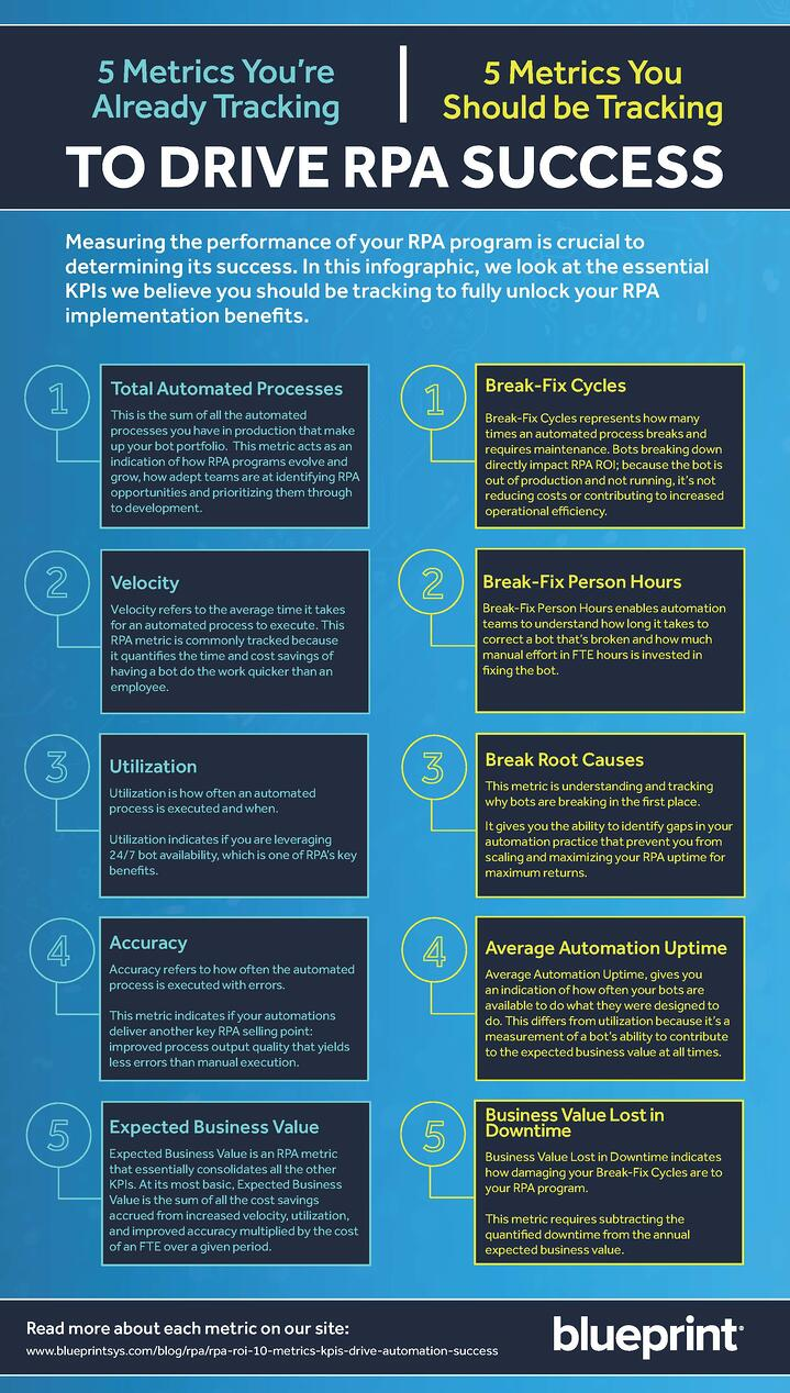 RPA KPIs Infographic
