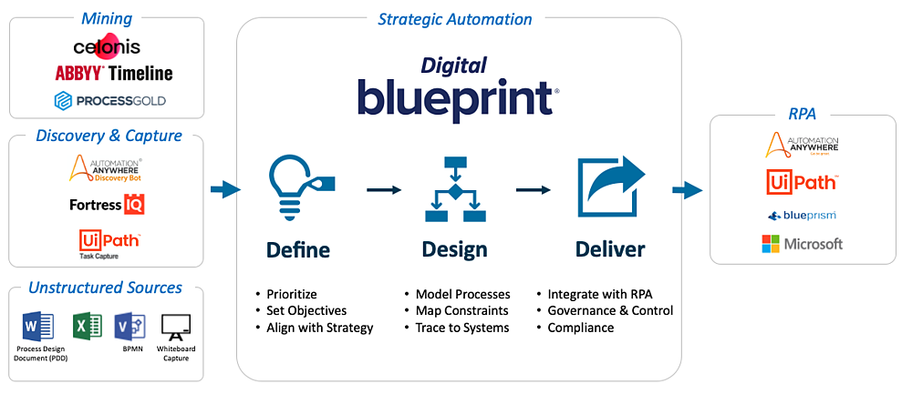 Blueprint enables you to scale RPA