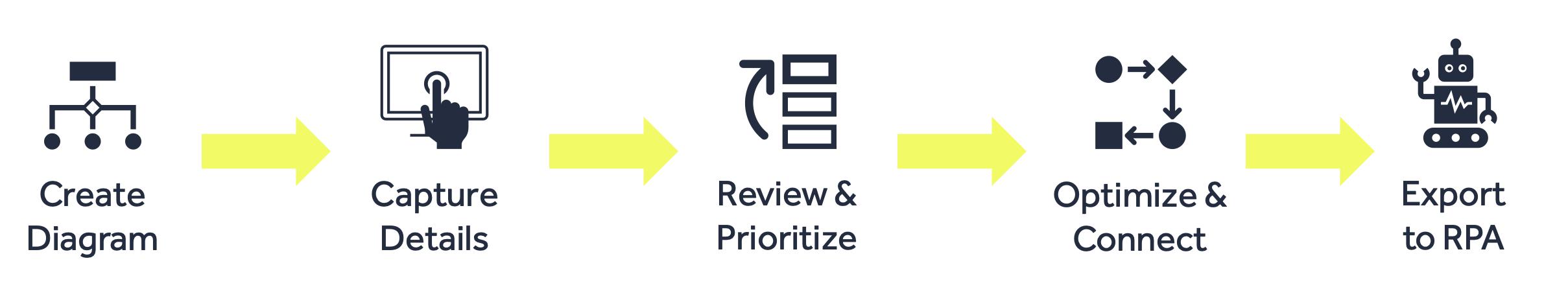 Task Capture Process Steps