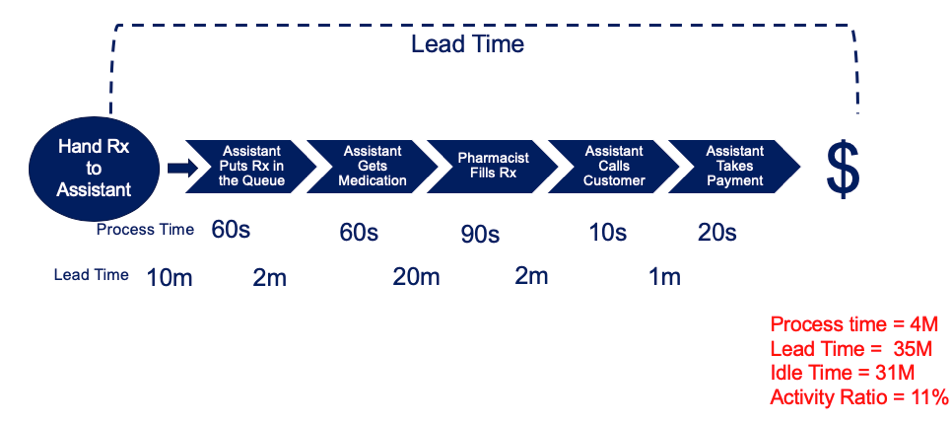 Value Stream Mapping example