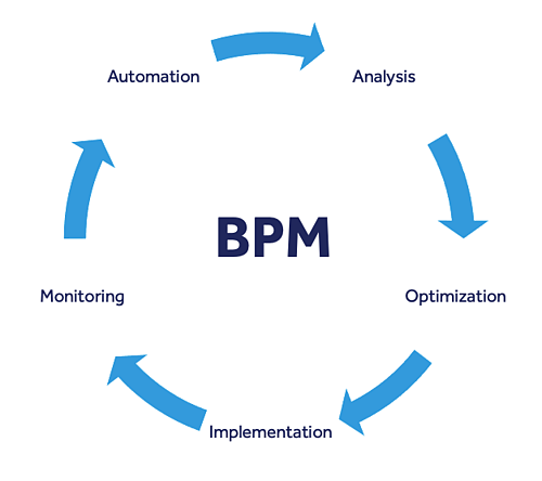 business-process-modeling-bpm-blueprint