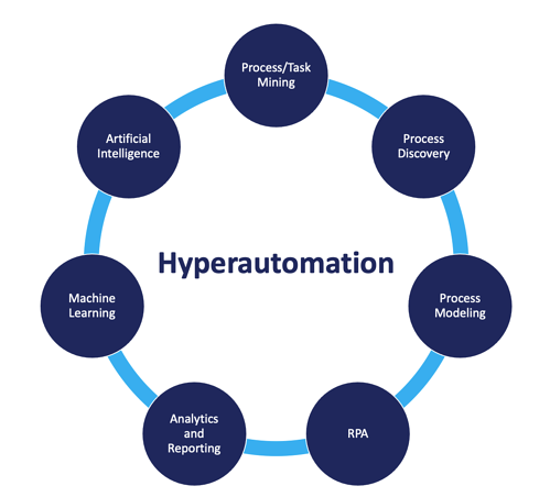 hyperautomation-Blueprint