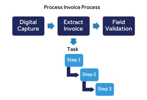 task-mining-vs-process-mining